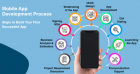 Mobile app design and development services in India